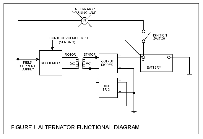 altfig1 understanding alternators how to library the morris minor forum morris minor alternator wiring diagram at bayanpartner.co