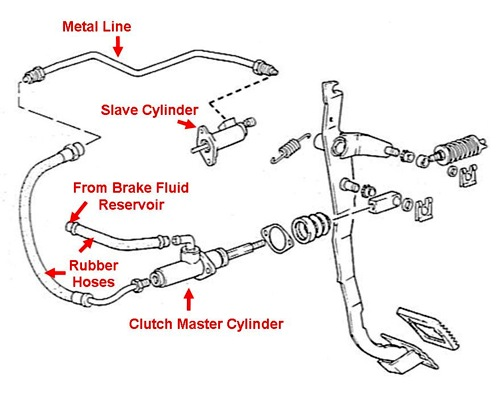 Clutch Bleeding on 97 nissan pickup starter diagram