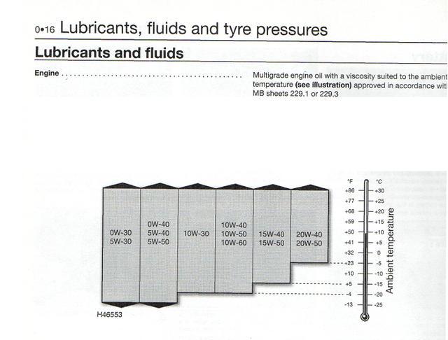Haynes Oil Chart.JPG